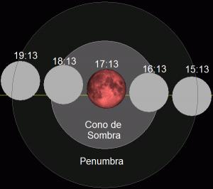 Crédito de la imagen: AstroAfición - http://www.astroaficion.com/