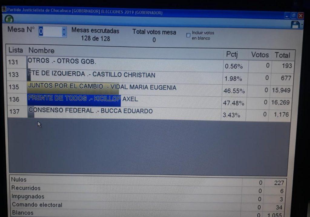 Escrutinio Partido de Chacabuco a Gobernador