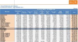 Transferencia de fondos acumulado Enero-Septiembre 2014.