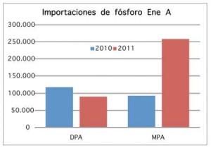 DPA: Fósfato Diamónico; MPA: Fósfato Monoamónico.Fuente: Ministerio de Agricultura de la Nación.