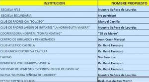 Instituciones que propusieron nombres para el acceso a Castilla.