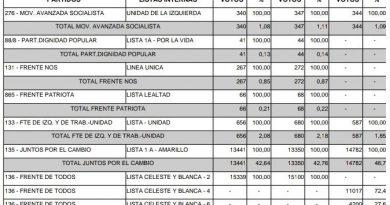 Escrutinio Elecciones PASO 2019 del Partido de Chacabuco