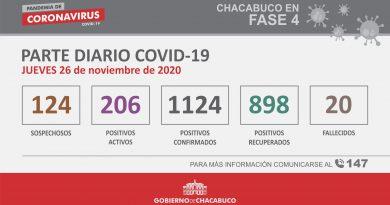24 nuevos casos positivos de Covid-19 en Chacabuco y se produjo un fallecimiento